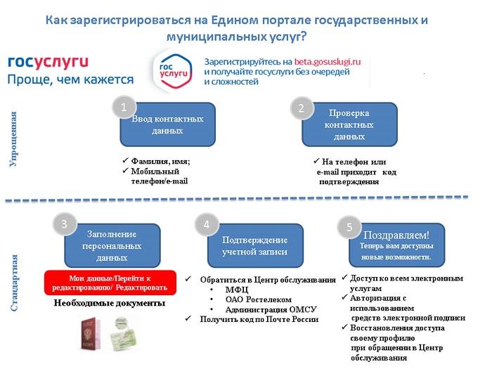 Процедура регистрации на Едином портале государственных услуг
